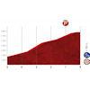 Vuelta a España 2020: finish stage 6 - source:lavuelta.es