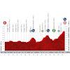 Vuelta a España 2020: profile stage 6 - source:lavuelta.es