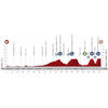 Vuelta a España 2020: profile stage 1 - source:lavuelta.es