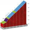 Vuelta a España 2020: La Colladona climb, stage 11 - source: lavuelta.es