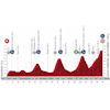 Vuelta a España 2020: profile 11th stage - source:lavuelta.es