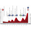 Vuelta a España 2020: profile 12th stage - source:lavuelta.es