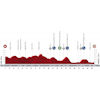 Vuelta 2020 Route stage 14: Villaviciosa – La Farrapona