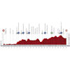 Vuelta a España 2020: profile 15th stage - source:lavuelta.es