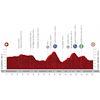 Vuelta a España 2020: profile stage 16 - source:lavuelta.es