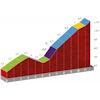 Vuelta a España 2020: Alto El Robledo, stage 16 - source:lavuelta.es