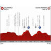 Vuelta a España 2020: profile 16th stage - source:lavuelta.es