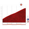 Vuelta a España 2020: finish stage 17 - source:lavuelta.es
