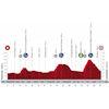 Vuelta a España 2020: profile stage 2 - source:lavuelta.es