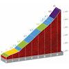 Vuelta a España 2020: Laguna Negra climb, stage 3 - source: lavuelta.es