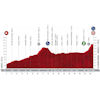 Vuelta a España 2020: profile 3rd stage - source:lavuelta.es