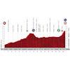 Vuelta a España 2020: profile stage 3 - source:lavuelta.es