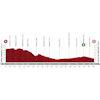 Vuelta a España 2020: profile stage 4 - source:lavuelta.es