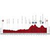 Vuelta a España 2020: profile 5th stage - source:lavuelta.es