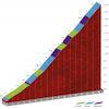 Vuelta a España 2020: Aubisque climb, stage 6 - source: lavuelta.es