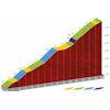 Vuelta a España 2020: Portalet climb, stage 6 - source: lavuelta.es
