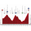 Vuelta a España 2020: profile 6th stage - source:lavuelta.es