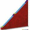 Vuelta a España 2020: Tourmalet climb, stage 6 - source: lavuelta.es