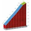 Vuelta a España 2020: Orduña climb, stage 7 - source: lavuelta.es