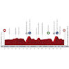 Vuelta a España 2020: profile 7th stage - source:lavuelta.es