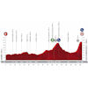 Vuelta a España 2020: profile 8th stage - source:lavuelta.es
