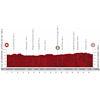 Vuelta a España 2020: profile stage 9 - source:lavuelta.es