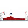 Vuelta a España 2021: profile stage 1 - source:lavuelta.es