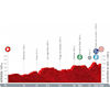 Vuelta a España 2021: profile stage 11 - source:lavuelta.es