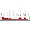 Vuelta a España 2021: profile stage 12 - source:lavuelta.es