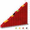 Vuelta a España 2021: Pico Villuercas, finale stage 14 - source:lavuelta.es