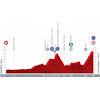 Vuelta a España 2021: profile stage 14 - source:lavuelta.es