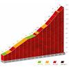 Vuelta a España 2021: Alto de la Centenera, stage 15 - source:lavuelta.es