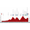 Vuelta a España 2021: profile stage 15 - source:lavuelta.es
