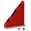 Vuelta a España 2021: La Collada Llomena, stage 17 - source:lavuelta.es
