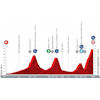 Vuelta a España 2021: profile stage 18 - source:lavuelta.es