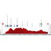 Vuelta a España 2021: profile stage 19 - source:lavuelta.es