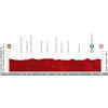 Vuelta a España 2021: profile stage 2 - source:lavuelta.es