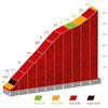 Vuelta a España 2021: Alto de Mougás, stage 20 - source:lavuelta.es