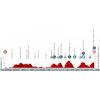Vuelta a España 2021: profile stage 20 - source:lavuelta.es