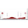 Vuelta a España 2021: profile stage 21 - source:lavuelta.es
