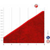 Vuelta a España 2021: finale stage 3 - source:lavuelta.es