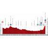 Vuelta a España 2021: profile stage 3 - source:lavuelta.es
