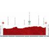 Vuelta a España 2021: profile stage 4 - source:lavuelta.es