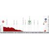 Vuelta a España 2021: profile stage 6 - source:lavuelta.es