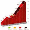 Vuelta a España 2021: Balcón de Alicante, stage 7 - source:lavuelta.es