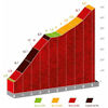 Vuelta a España 2021: Puerto la Llacuna, stage 7 - source:lavuelta.es