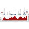 Vuelta a España 2021: profile stage 7 - source:lavuelta.es