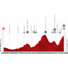 Vuelta a España 2021: profile stage 9 - source:lavuelta.es