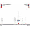 Vuelta a España 2022: profile 2nd stage - source:lavuelta.es