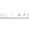 Vuelta a España 2022: profile 3rd stage - source:lavuelta.es